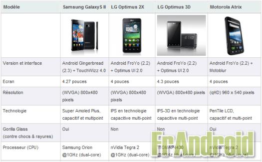 Comparaison entre le Samsung Galaxy S II, LG Optimus 2X, LG Optimus 3D & Motorola Atrix sous Android