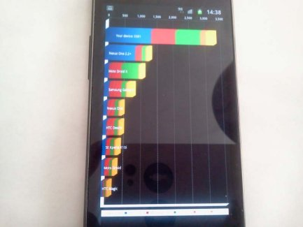 Samsung Galaxy S II quelques benchmarks !