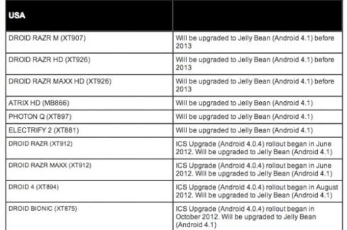 Toute la gamme Motorola RAZR sous Jelly Bean ?