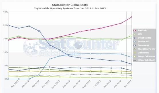 Parts de marché mobile : les chiffres de janvier de StatCounter