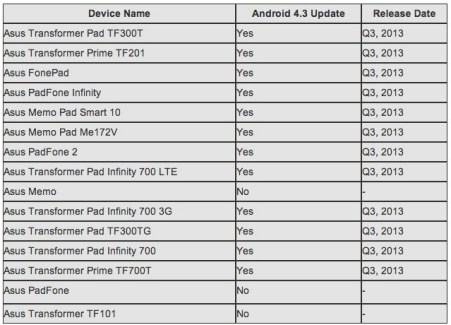 Asus : le calendrier des mises à jour d'Android 4.3 est disponible