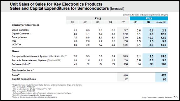 Sony Xperia : 10 millions d'unités vendues au 3e trimestre et des résultats financiers en hausse