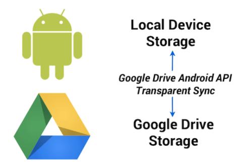 Google Drive API Android, vers l'économie de mémoire pour les applications