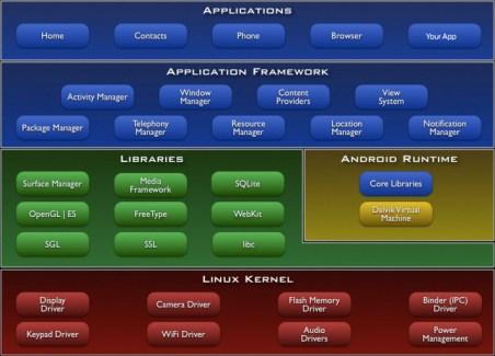 Microsoft considérerait Android dans sa stratégie mais pas en tant qu'OS