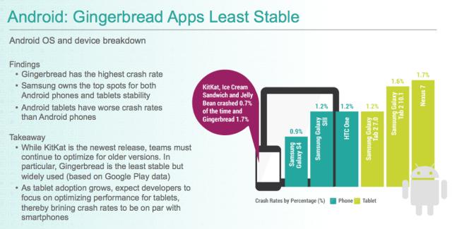 Quelles sont les versions d'Android les plus stables, selon Crittercism ?