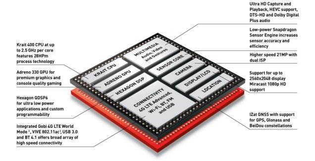 Snapdragon 801 et Xperia Z2 Tablet : des performances excellentes bridées par la mémoire