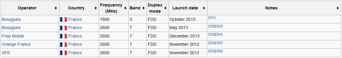 Le OnePlus One ne supportera pas la 4G 800 MHz, dommage pour Orange et SFR !