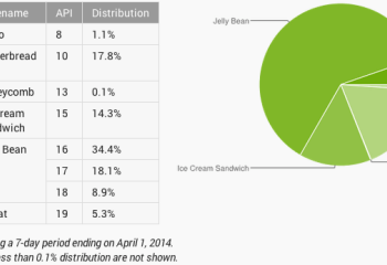 Répartition des versions Android : 5,3% de KitKat à la fin mars 2014