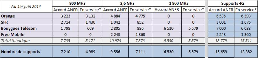 4G LTE : Orange dépasse enfin Bouygues Telecom en nombre d'antennes