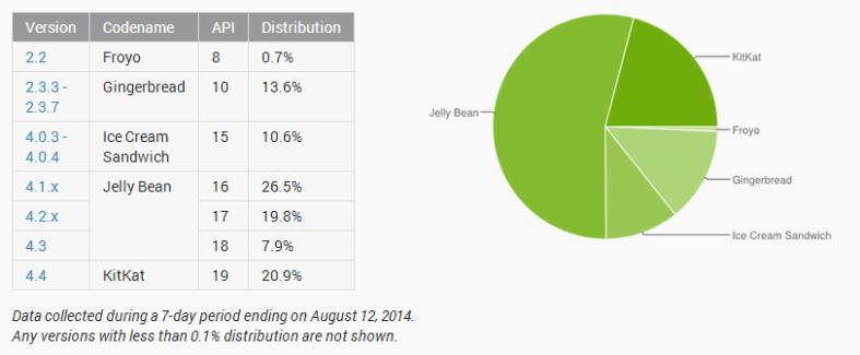 Répartition des versions d'Android : KitKat franchit la barre des 20 %
