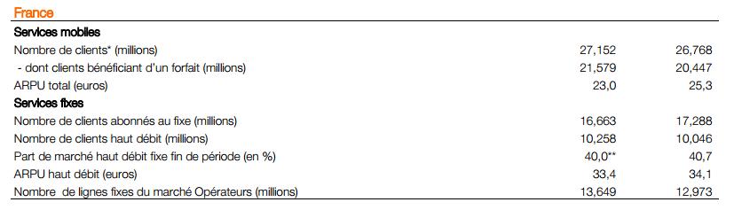 Malgré un nombre d'abonnés croissant, les résultats financiers d'Orange sont à la baisse