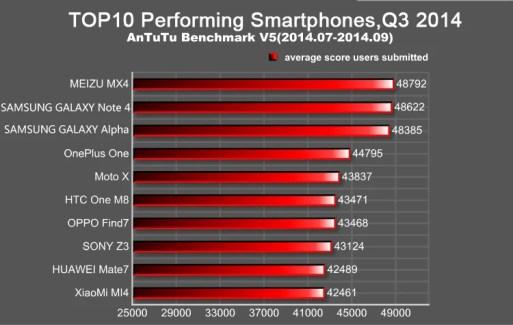Au top 10 des smartphones les plus performants au 3e trimestre, AnTuTu mise sur MediaTek