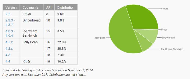 Répartition des versions d'Android : KitKat passe à 30 %