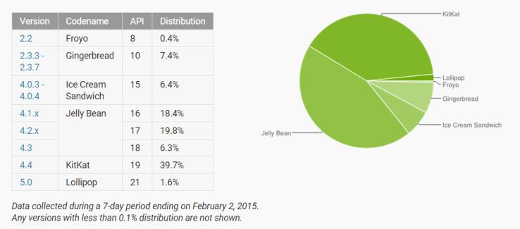 Répartition des versions d'Android : une première apparition pour Lollipop !