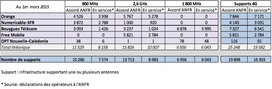 4G : le déploiement des opérateurs repart à la hausse, tiré par Free Mobile