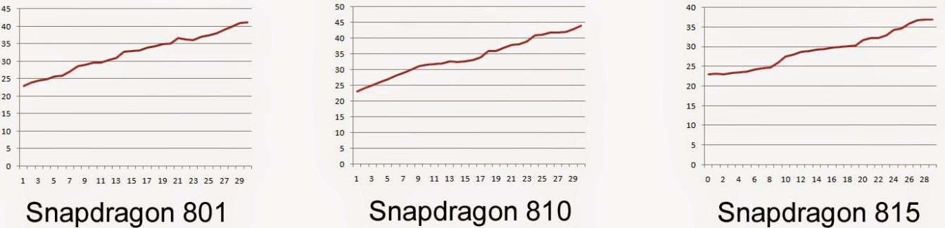 Le Snapdragon 815 moins chaud que le S810 ?