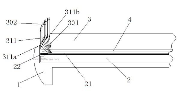 Un brevet Oppo pointe vers de nouveaux écrans borderless