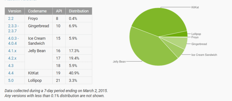 Répartition des versions d'Android : Lollipop double son score, KitKat au-dessus des 40 %