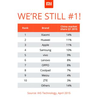 Xiaomi est toujours leader en Chine, et prend de l'avance