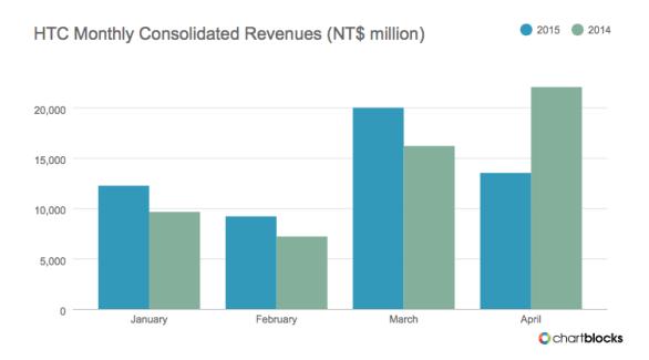 HTC : une forte baisse des revenus en avril