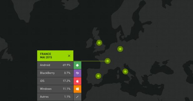 Android accroît sa part de marché aux USA et iOS progresse dans le reste du monde
