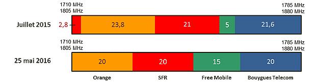 Refarming 4G : SFR et Orange autorisés à utiliser la bande 1800 MHz dès 2016