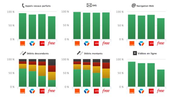 Couverture et qualité de service selon l'ARCEP : Orange prend la tête du classement