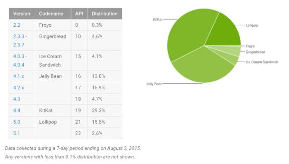 Répartition des versions d'Android : Lollipop à la hausse, Jelly Bean chute