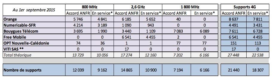 4G : au 1er septembre, l'ANFR place SFR bon dernier