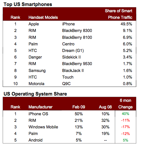 Android capte 5% du trafic web des smartphones aux US