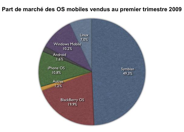 Android, 6 ème OS pour smarphone !