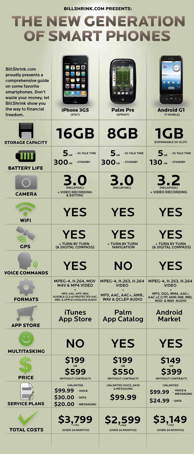 Le coûts totaux aux USA : iPhone 3GS, Palm Pré, et T-Mobile G1 (HTC Dream)