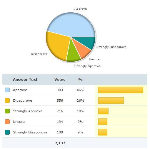L'Android market plébiscité par les utilisateurs !