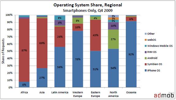Les chiffres AdMob pour le dernier semestre 2009