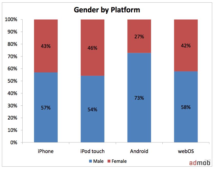 AdMob : Les derniers chiffres sur Android
