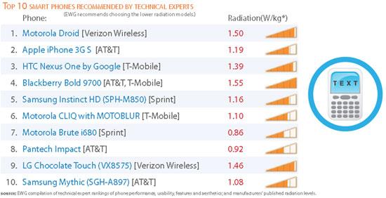 Smartphones émetteurs de radiations : Danger ?