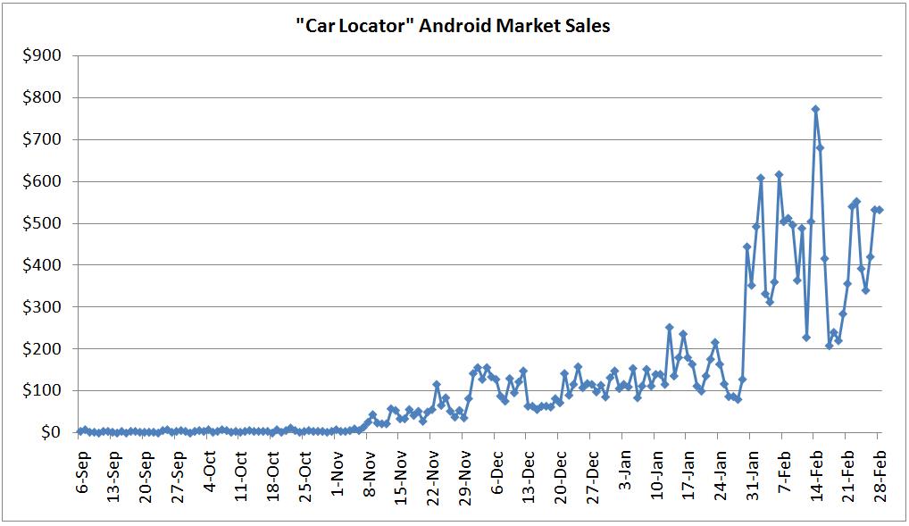 Car Locator, une réussite de l'Android Market à 13 000 dollars par mois