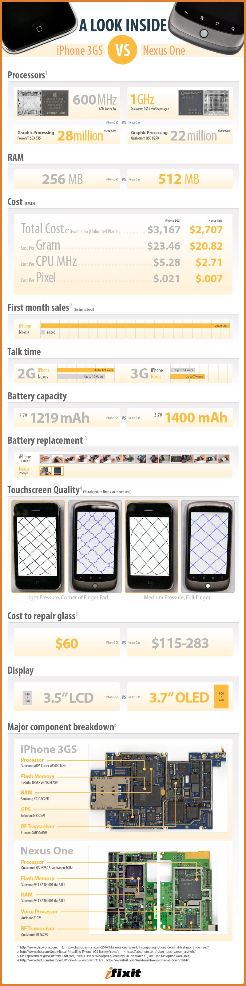 Comparaison iPhone vs Nexus One