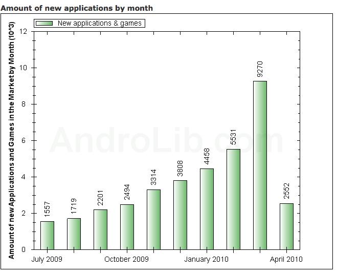 9000 applications ajoutées en mars sur l'Android Market
