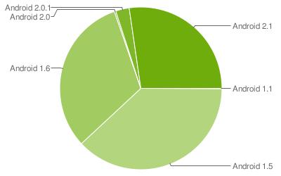 Répartition des différentes versions d'Android