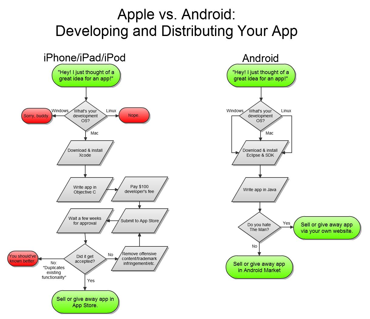 Apple versus Android, du point de vue développeur !