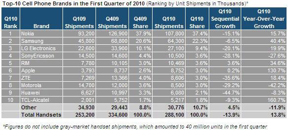 De l'Android partout dans le TOP-10 des constructeurs de téléphones portables