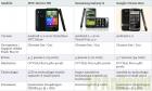 Comparaison entre le Desire HD, le Samsung Galaxy S et le Nexus One