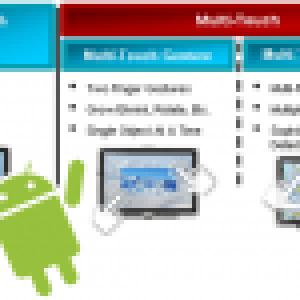 Le Xperia Arc se dote d'un écran multi-touch aux points infinis