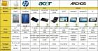 Un comparatif des tablettes du marché : Android, WebOS, iOS et Windows 7