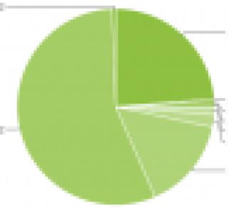 En juillet, Gingerbread s'élève à 24.3% dans la répartition des versions Android