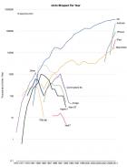 Android devrait dépasser le PC en 2012