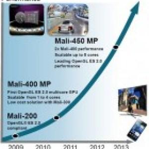 ARM Mali-450, une puce graphique 2x plus performante que la Mali-400