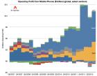Comment ont évolué depuis cinq ans les profits dans l'industrie du mobile ?