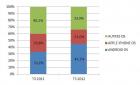 Parts de marché smartphone : Android de plus en plus présent en France selon Médiamétrie